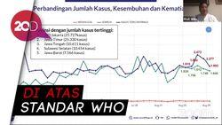 Satgas Covid: DKI Jakarta No 1 Tertinggi Kasus Corona