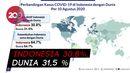 Kasus Aktif Covid-19 Indonesia di Bawah Rata-rata Dunia