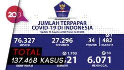 DKI-Jatim-Jabar Sumbang Kasus Corona Terbanyak Per 15 Agustus