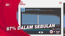 Warga Indonesia Juara Satu Belanja Online