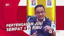 Anies: Kasus Aktif Covid-19 di Jakarta Turun, Kini Jadi 19 Ribu