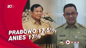 Survei Indostrategic: Prabowo Teratas, Disusul Anies
